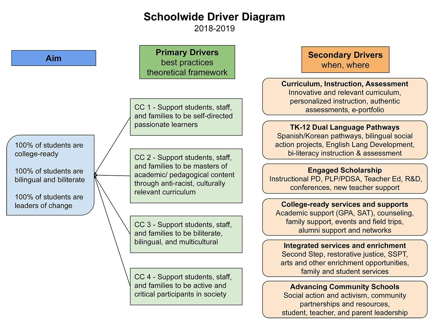 Schoolwide Driver Diagram
